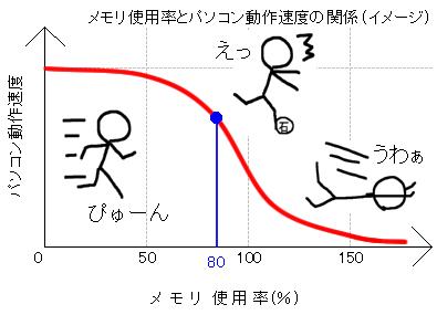 メモリ使用率とパソコン動作速度の関係